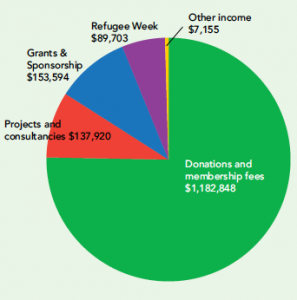 Pie chart showing sources of income