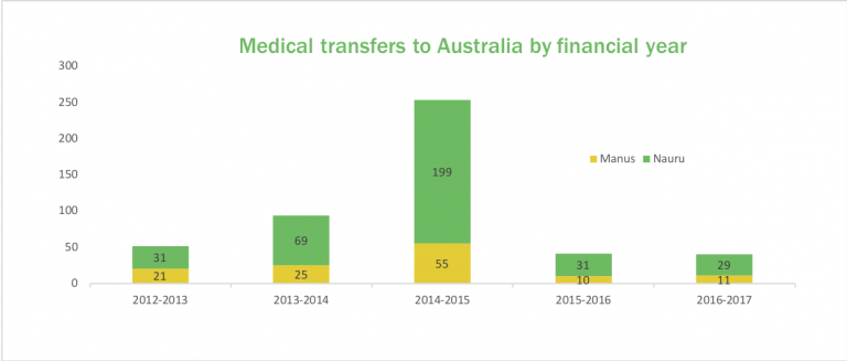 Column chart showing medical transfers by financial year from Nauru and Manus Island