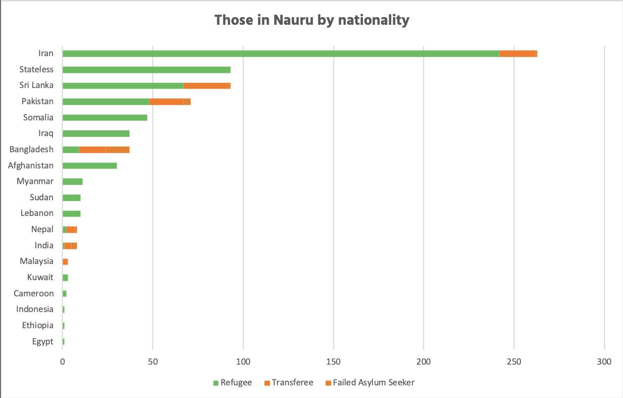 Bar chart showing people in Nauru by citizenship