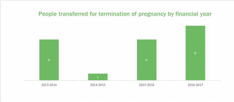 Column chart showign number of people transferred for reasons of pregnancy