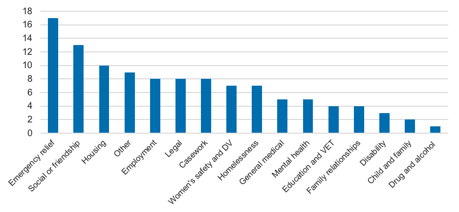 Colum chart showing proportion of services