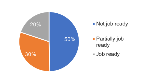 Pie chart showing job readiness