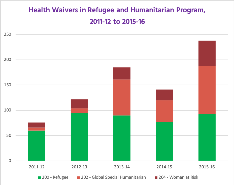 Stacked column chart showing number of health waivers by financial year