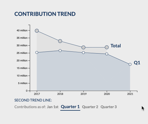 Graph showing ttottal contributed by Australia to UNHCR