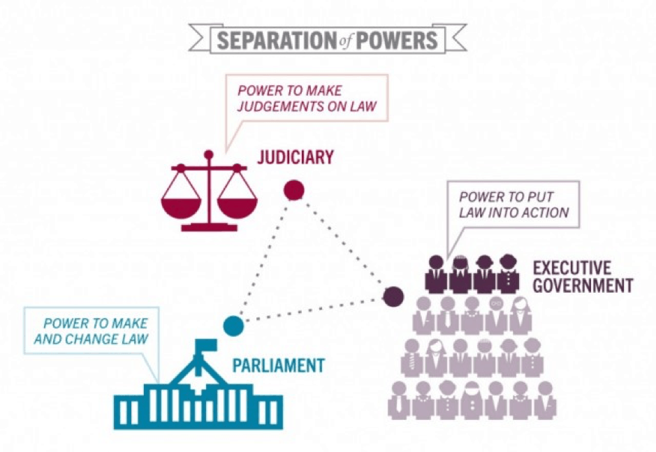Diagram of separation of powers